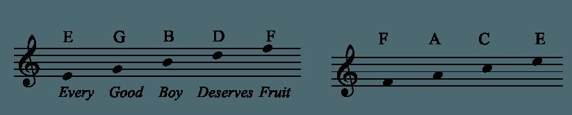 Note v violinskem ključu