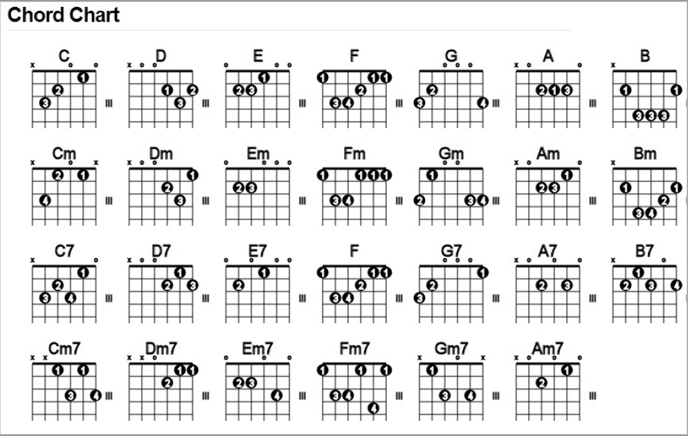 Akordi za ukulele