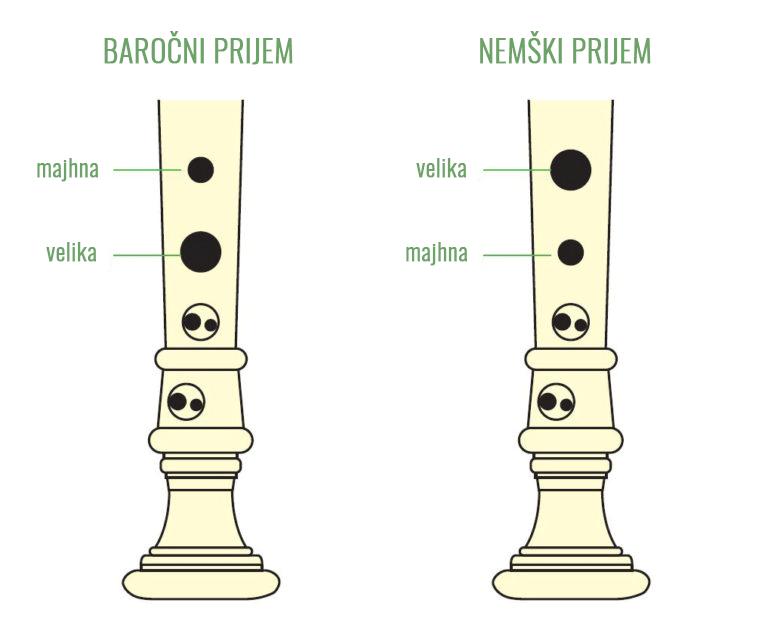 Kljunasta flavta - baročni in nemški prijem