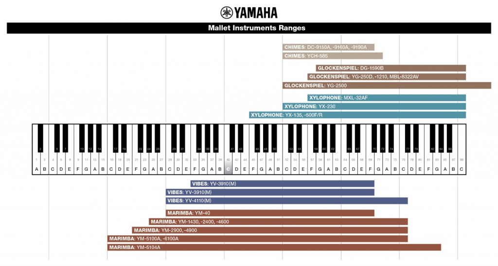 Marimba in ksilofon - obseg tonov